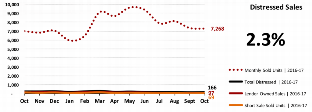 Real Estate Market Statistics November 2017 Phoenix - Distressed Sales
