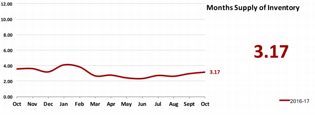 Real Estate Market Statistics November 2017 Phoenix - Months Supply of Inventory