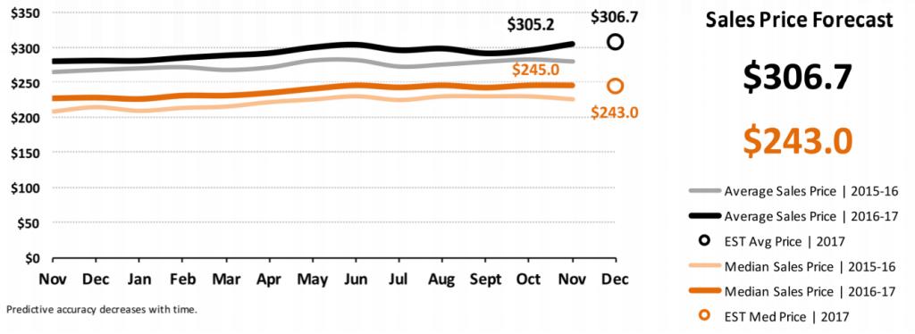 Real Estate Market Statistics December 2017 Phoenix - Sales Price Forecast