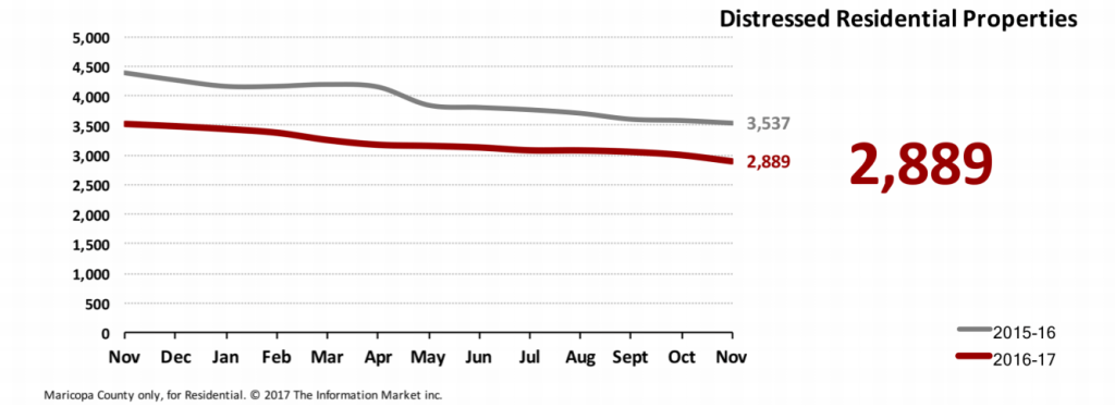 Real Estate Market Statistics December 2017 Phoenix - Foreclosures Pending