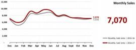 Real Estate Market Statistics January 2018 Phoenix - Monthly Sales