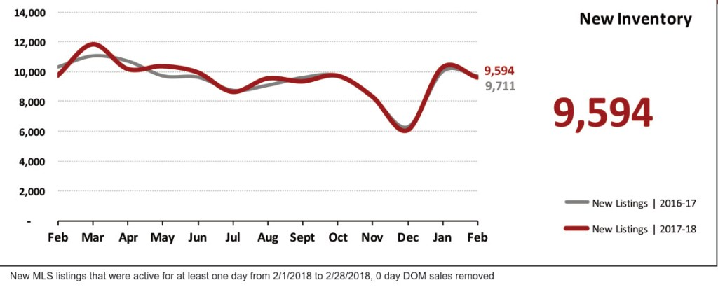 Real Estate Market Statistics March 2018 Phoenix - New Inventory