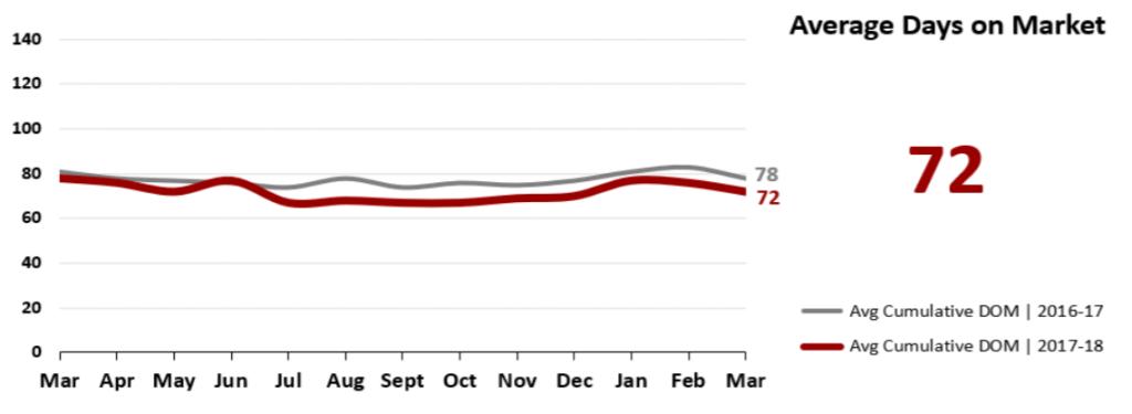 Real Estate Market Statistics April 2018 Phoenix - Average Days on Market
