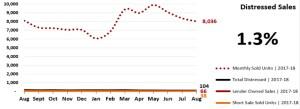 Real Estate Market Statistics Phoenix - Distressed Sales