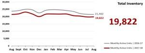 Real Estate Market Statistics Phoenix - Total Inventory