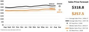 Real Estate Market Statistics Phoenix - Sales Price Forecast