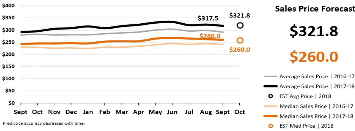 Real Estate Market Statistics October 2018 Phoenix - sales price forecast
