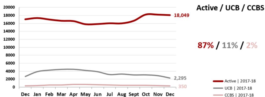 Real Estate Market Statistics January 2019 Phoenix - Actives vs UCB/CCBS