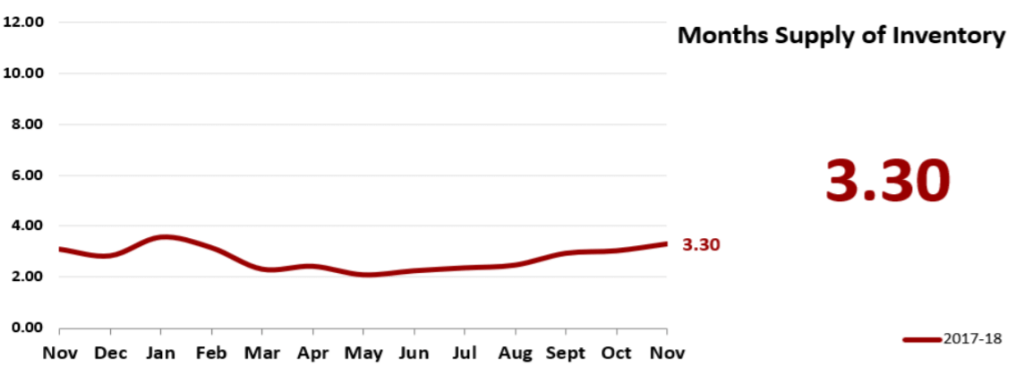 Real Estate Market Statistics December 2018 Phoenix - Months Supply of Inventory