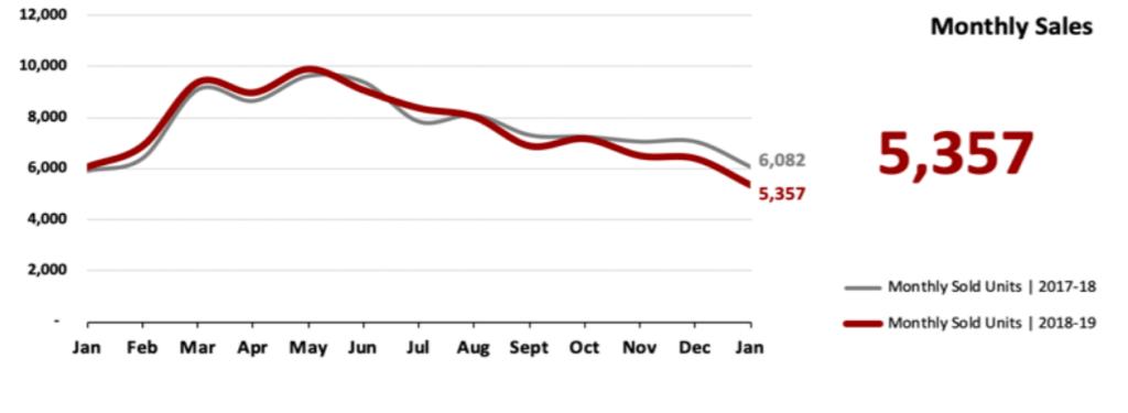 Real Estate Market Statistics February 2019 Phoenix - Monthly Sales