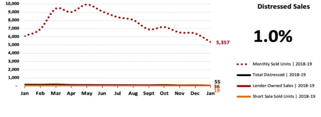 Real Estate Market Statistics February 2019 Phoenix - Distressed Sales