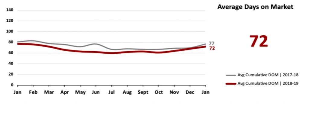Real Estate Market Statistics February 2019 Phoenix - Average Days on Market