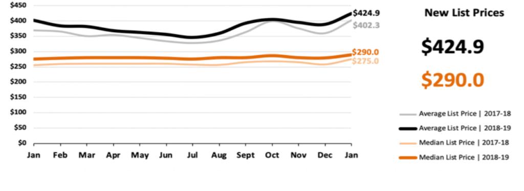 Real Estate Market Statistics February 2019 Phoenix - New List Prices
