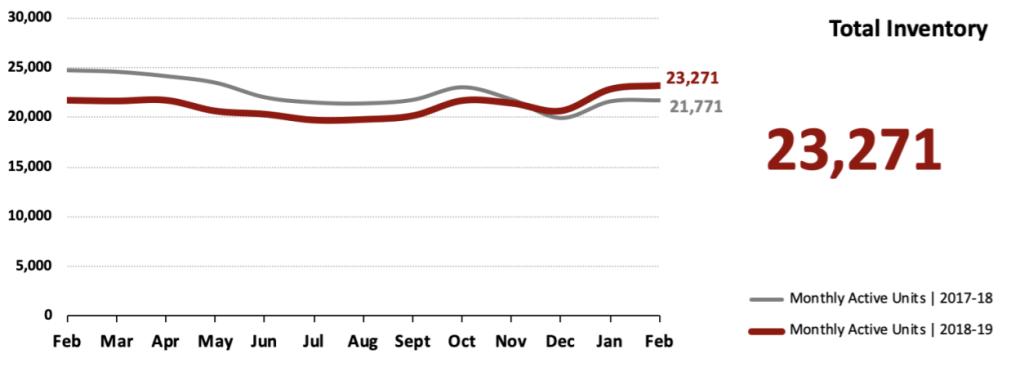 Real Estate Market Statistics March 2019 Phoenix - Total Inventory