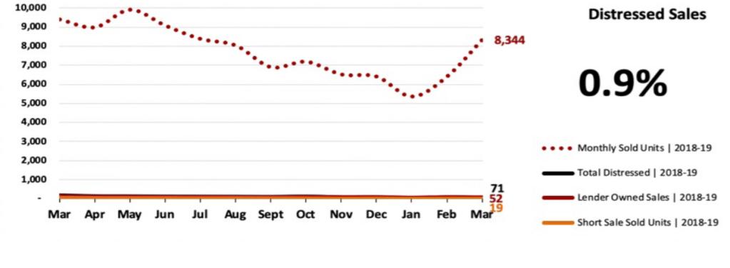 Real Estate Market Statistics April 2019 Phoenix - Distressed Sales