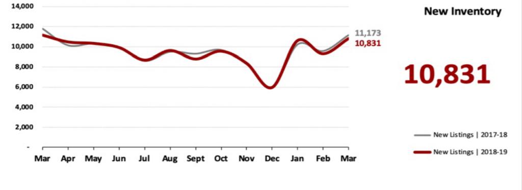 Real Estate Market Statistics April 2019 Phoenix - New Inventory
