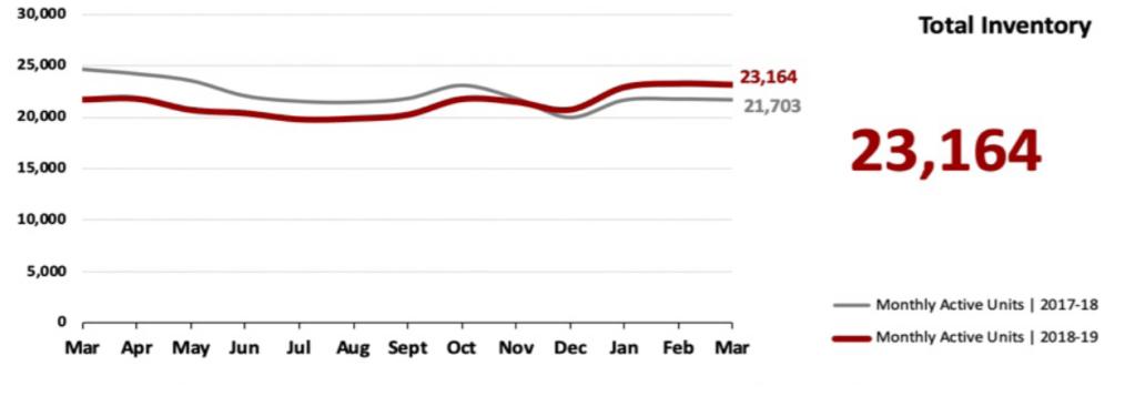 Real Estate Market Statistics April 2019 Phoenix - Total Inventory