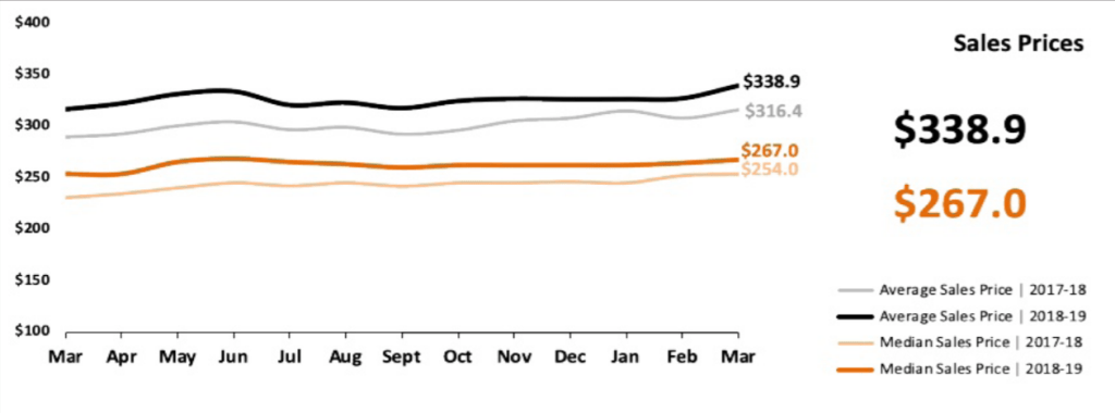 Real Estate Market Statistics April 2019 Phoenix - Sales Prices