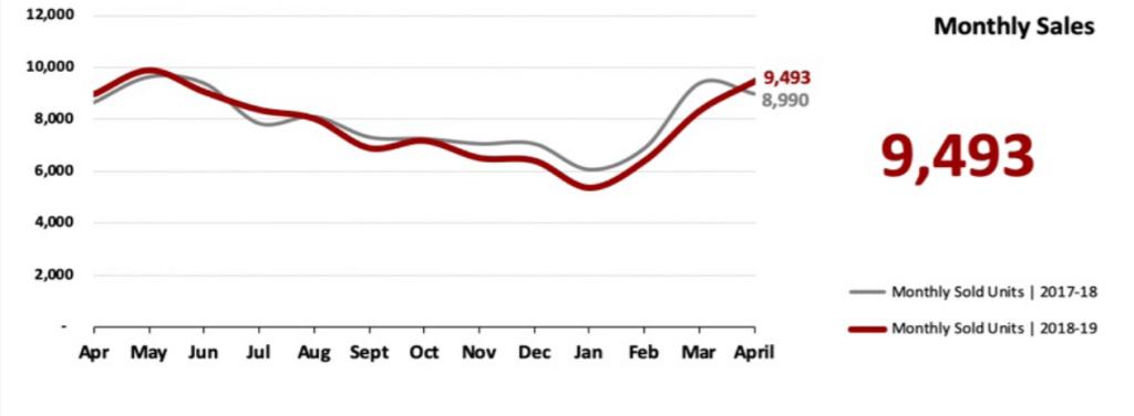 Real Estate Market Statistics May 2019 Phoenix - Monthly Sales