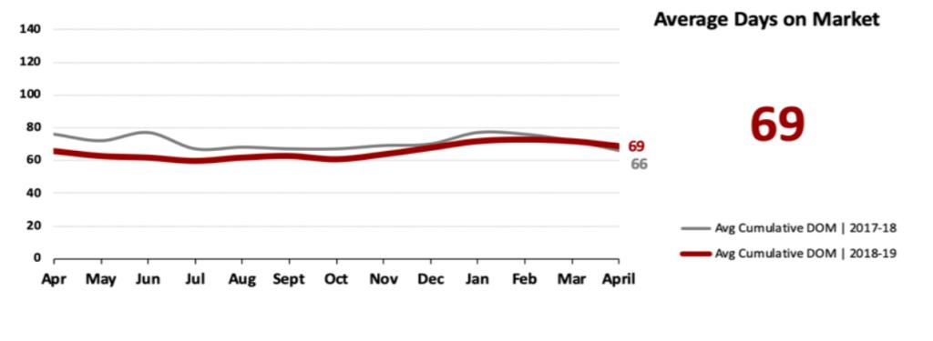 Real Estate Market Statistics May 2019 Phoenix - Average days on Market