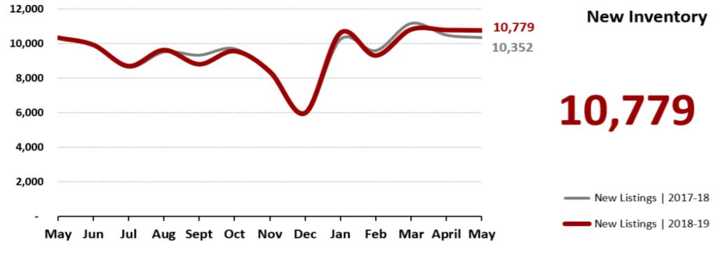 Real Estate Market Statistics May 2019 Phoenix - New Inventory