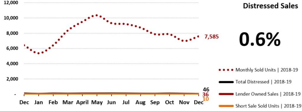 Real Estate Market Statistics January 2020 Phoenix - Distressed Sales