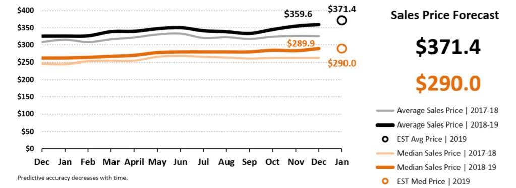 Sales Price Forecast