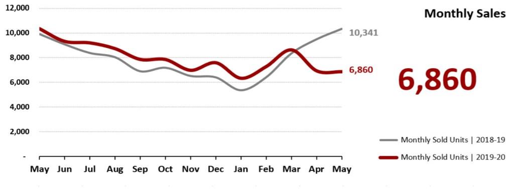Real Estate Market Statistics June 2020 Phoenix - Monthly Sales
