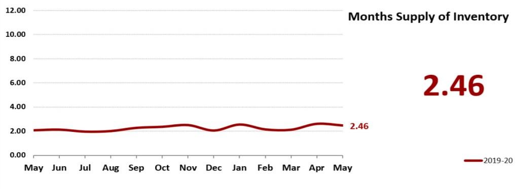 Real Estate Market Statistics June 2020 Phoenix