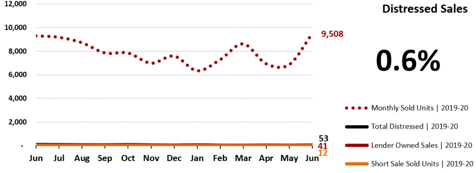 Real Estate Statistics July 2020 Phoenix - distressed sales