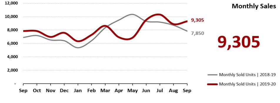 Real Estate Statistics October 2020 Phoenix - Monthly Sales