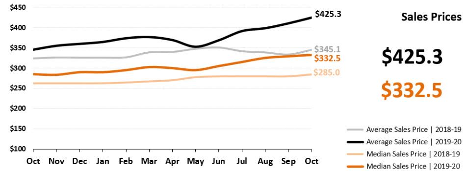 Real Estate Statistics November 2020 Phoenix - sales prices