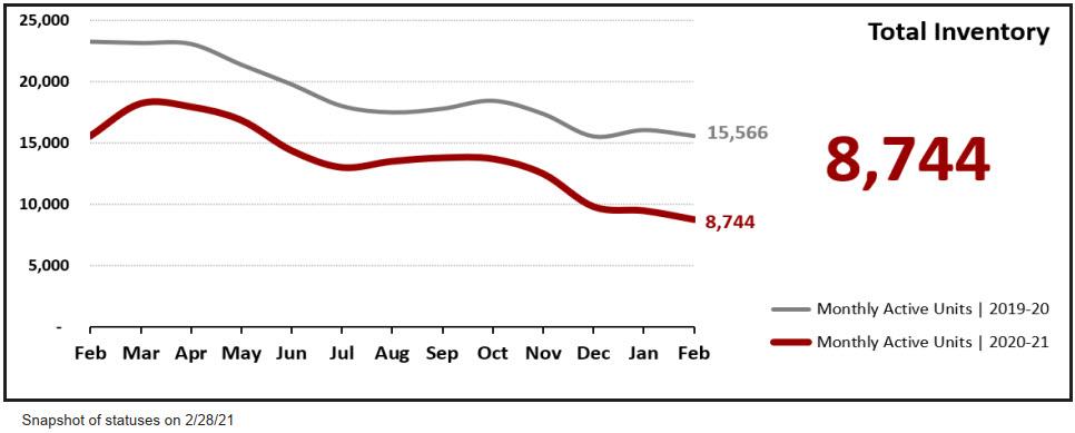 Real Estate Statistics March 2021 Phoenix Arizona - Total Inventory