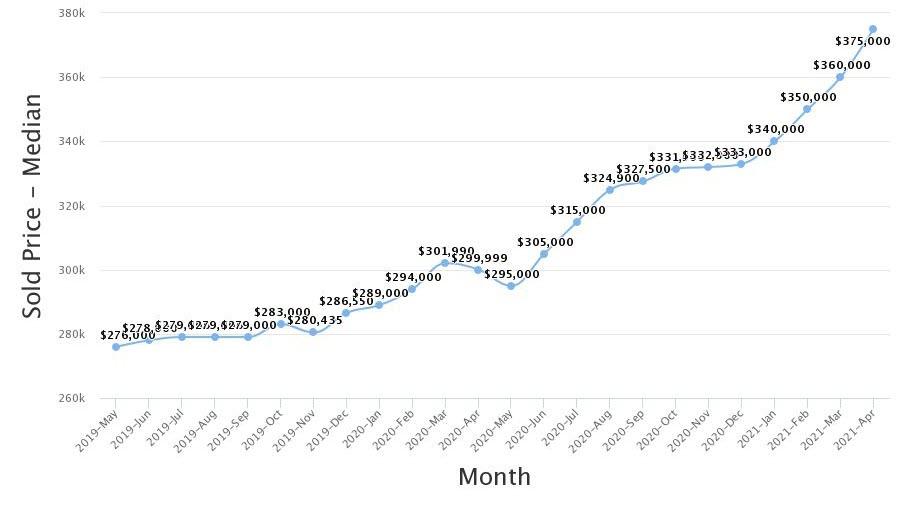 Real Estate Statistics April 2021 Phoenix Arizona - Sales Prices