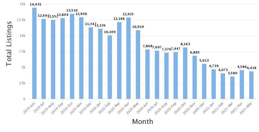 Total inventory for May was 4,418 units.
