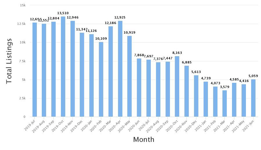Total inventory for June was 5,059.