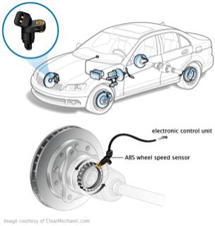 SISTEM KONTROL OTOMATIS ABS (Antilock Brake System) PADA
