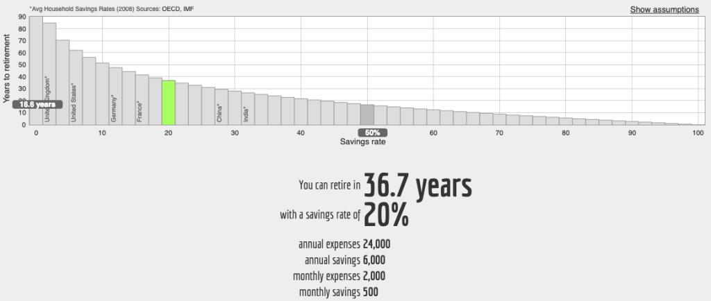 En épargnant 20% de vos revenus, vous serez libre financièrement dans 37 ans