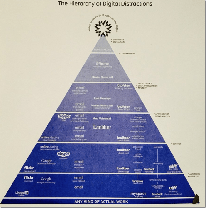 Chart showing in a pyramid the various types of digital distractions