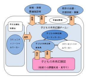門真市子どもの未来応援ネットワーク事業イメージ図