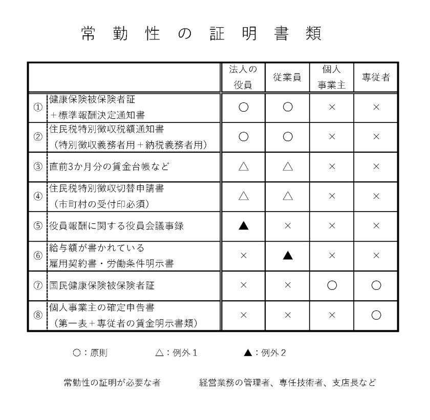 建設業許可_常勤性の証明必要書類一覧表