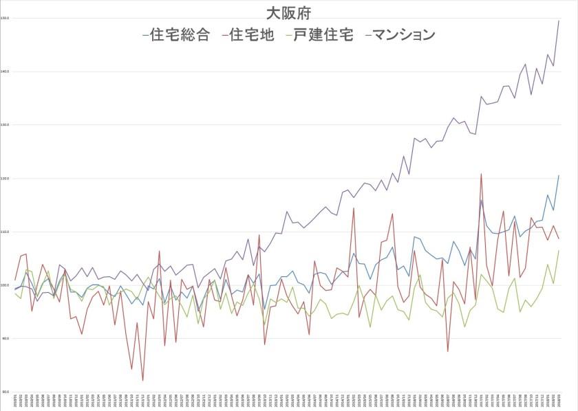 大阪府の不動産価格推移