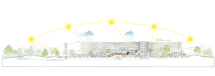New North Zealand Hospital by C.F. Møller - Section sustainability