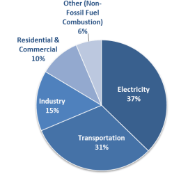 The main sources of carbon dioxide emissions
