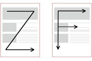 サイトなどを読む時、人間の視線には決まったパターンがあるといわれています。 こちらの表は視線の流れを表していて、【Z型】【F型】と言います。         takahashi,dousenの画像      Z型は雑誌などを読むときの視線の動き、WEB媒体などスクロールのあるものはF型の動きと言われています。 F型の場合は下に行くほど、右に行くほどユーザーの認知度は低くなります。 重要なコンテンツは左上に配置するほうが認知されやすいってことです。 他にも視線を誘導する方法はあります。