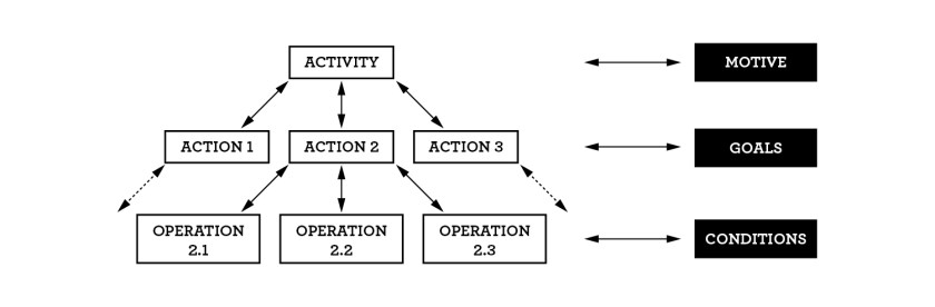 Figure D: Hierarchical Structure of Activity (adapted from Nardi, 2006)