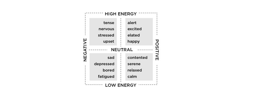 Figure E: Two-Dimensional Arousal-Variance Mood Model (adapted from Russell, 1980)