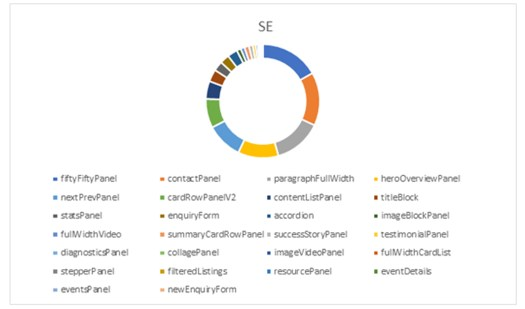 A chart showing components used on SE