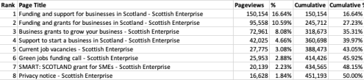 The top 8 pages from the Scottish Enterprise website make up half of all page views. The top result has 150,000 page views and the 8th most popular page has 16,628 views