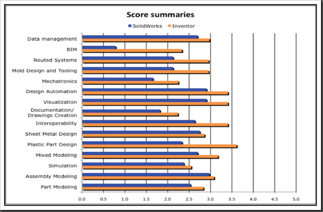 Autodesk Inventor vs Solidworks Analysis results chart